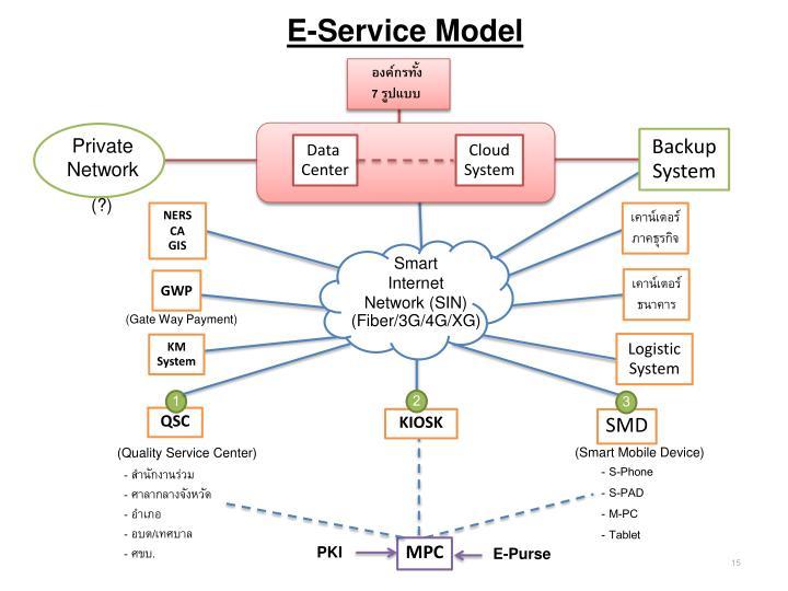 E-Service Model