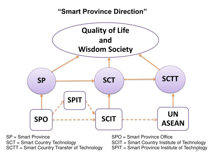 """Smart Province Direction"""