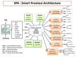 spa smart province architecture