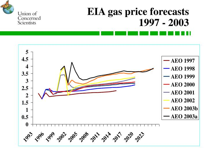 EIA gas price forecasts