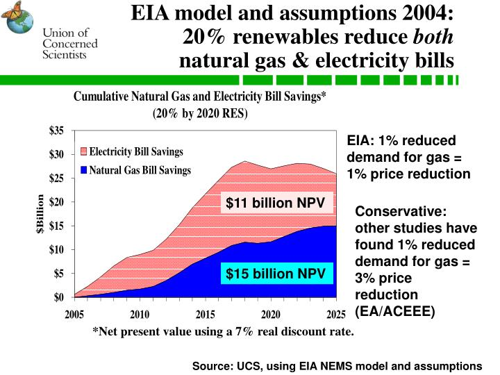 EIA model and assumptions 2004: 20% renewables reduce