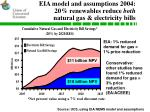 eia model and assumptions 2004 20 renewables reduce both natural gas electricity bills