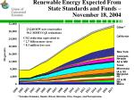 renewable energy expected from state standards and funds november 18 2004