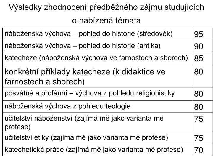 Výsledky zhodnocení předběžného zájmu studujících o nabízená témata