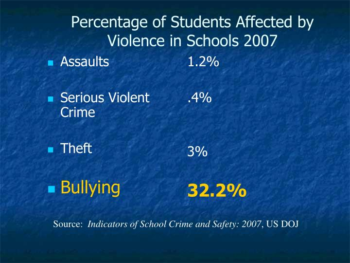 Percentage of Students Affected by Violence in Schools 2007