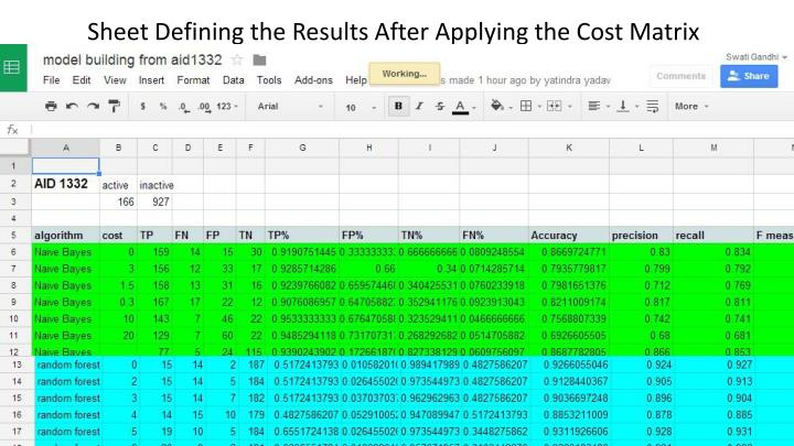 Sheet Defining the Results After Applying the Cost Matrix