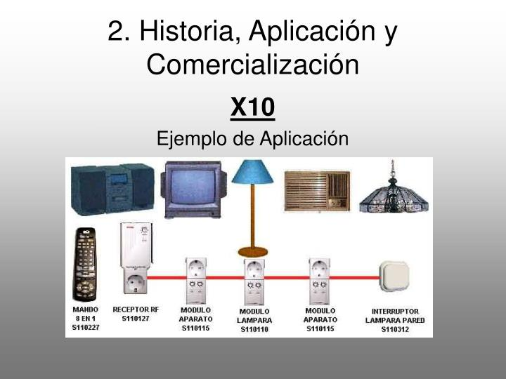 2. Historia, Aplicación y Comercialización