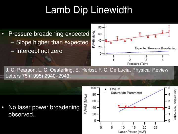 Lamb Dip Linewidth