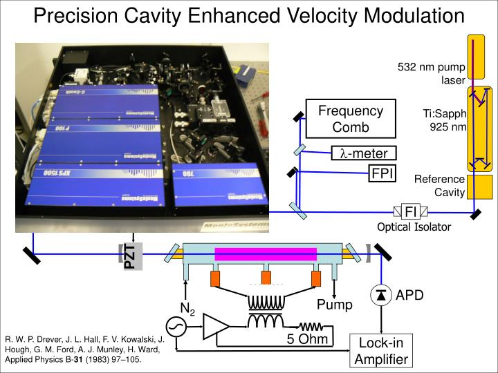 Precision Cavity Enhanced Velocity Modulation
