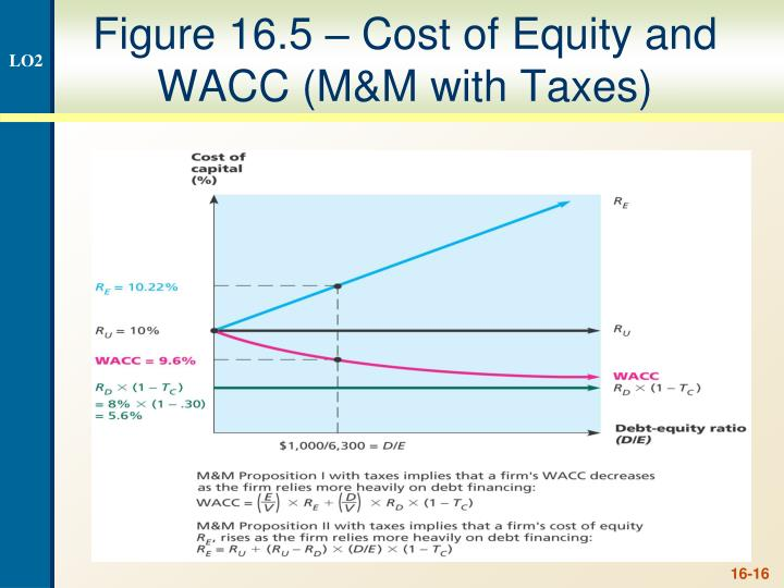 Figure 16.5 – Cost of Equity and WACC (M&M with Taxes)