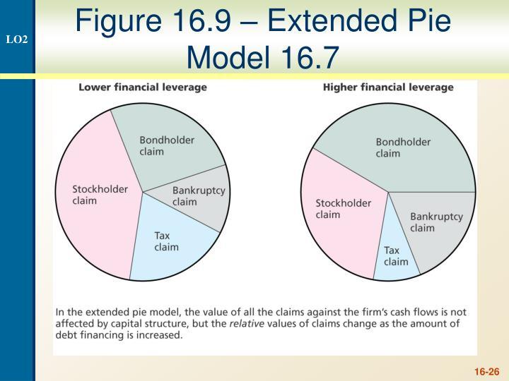 Figure 16.9 – Extended Pie Model 16.7