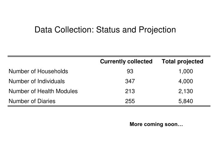 Data Collection: Status and Projection