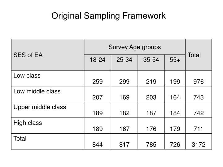 Original Sampling Framework