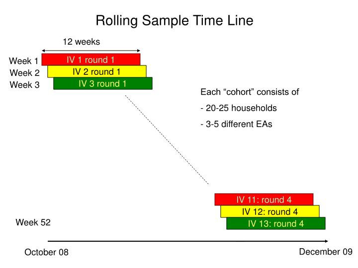 Rolling Sample Time Line