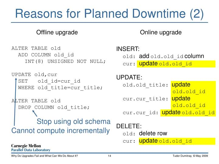 Reasons for Planned Downtime (2)