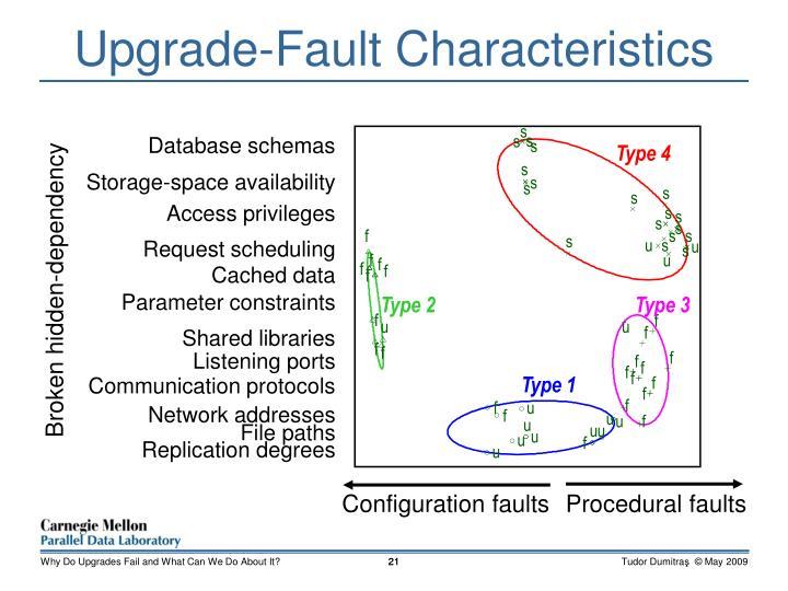 Upgrade-Fault Characteristics