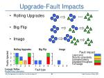 upgrade fault impacts