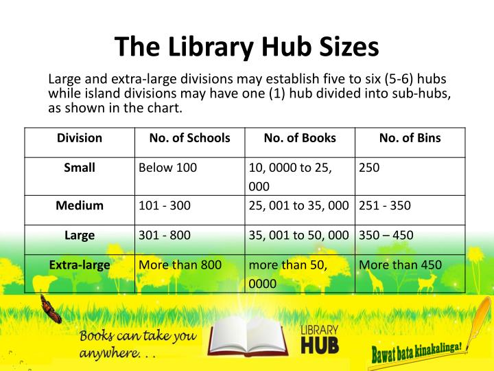The Library Hub Sizes