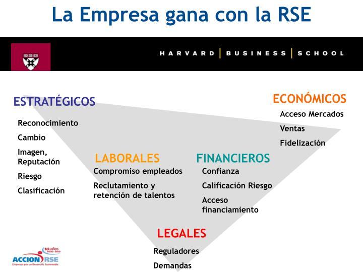 La Empresa gana con la RSE