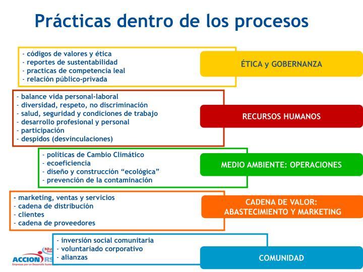 Prácticas dentro de los procesos