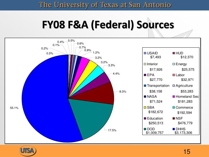 FY08 F&A (Federal) Sources