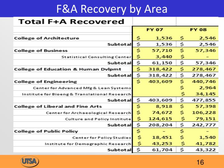 F&A Recovery by Area
