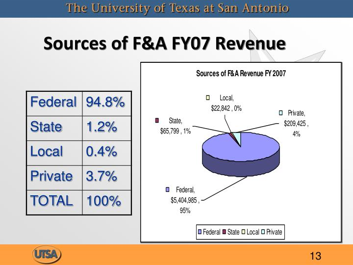 Sources of F&A FY07 Revenue