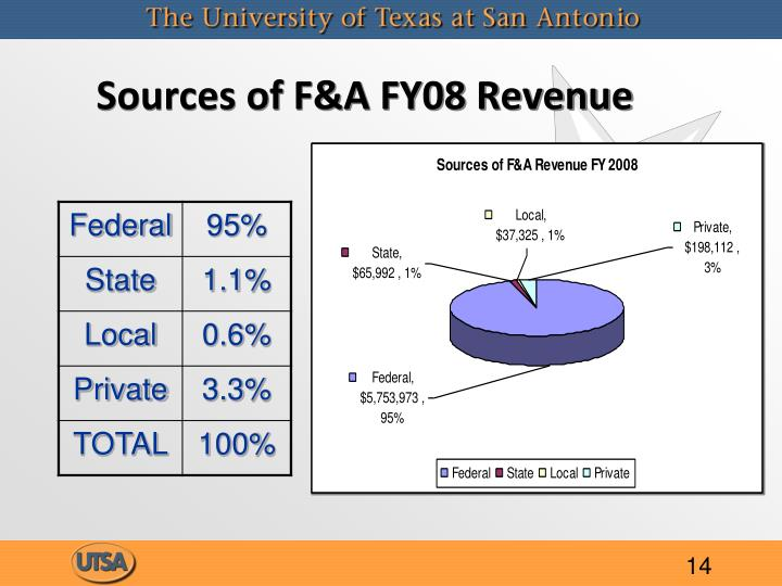 Sources of F&A FY08 Revenue