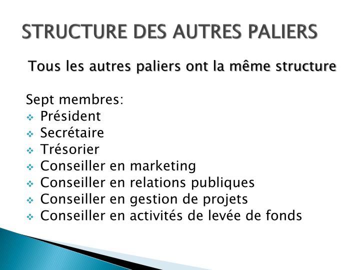 STRUCTURE DES AUTRES PALIERS