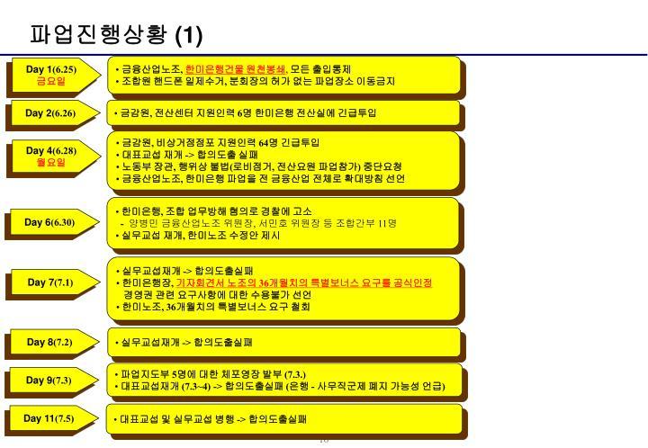 파업진행상황 (1)
