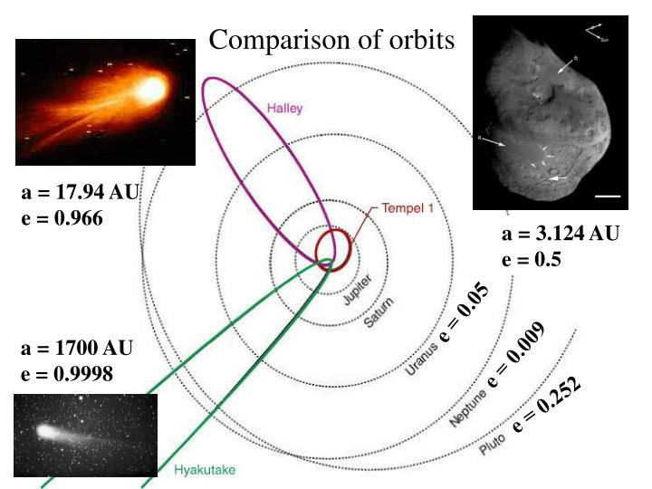 Comparison of orbits