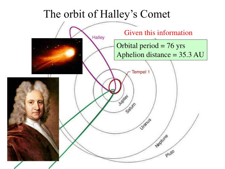 The orbit of Halley's Comet