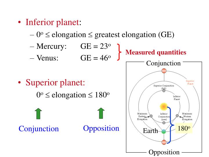 Inferior planet