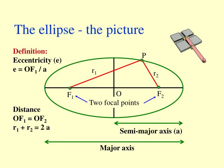The ellipse - the picture