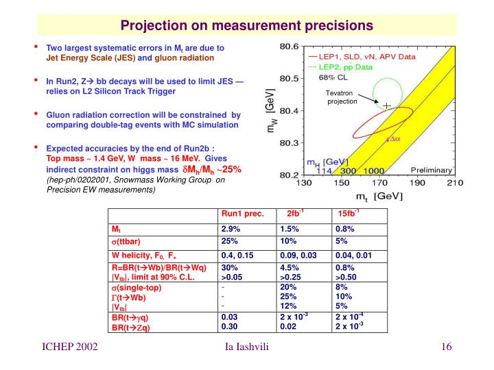 Projection on measurement precisions