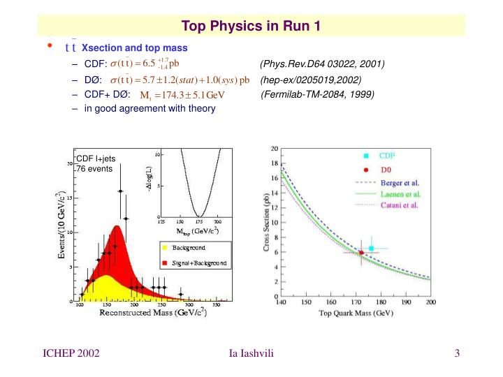 Top Physics in Run 1