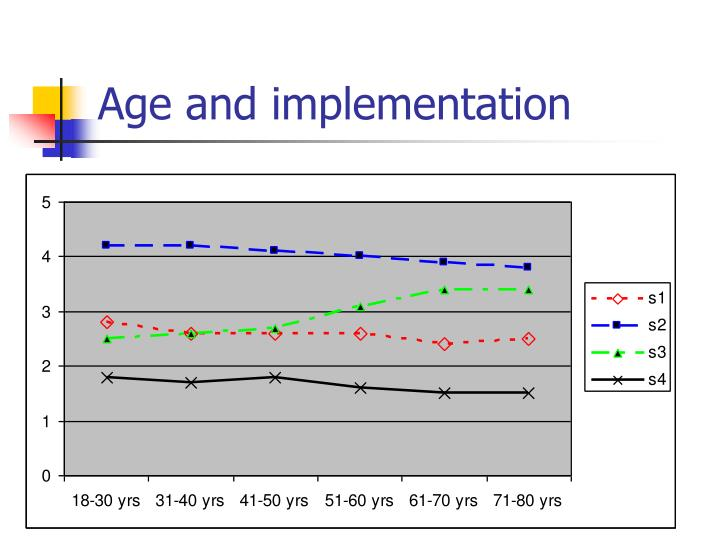 Age and implementation