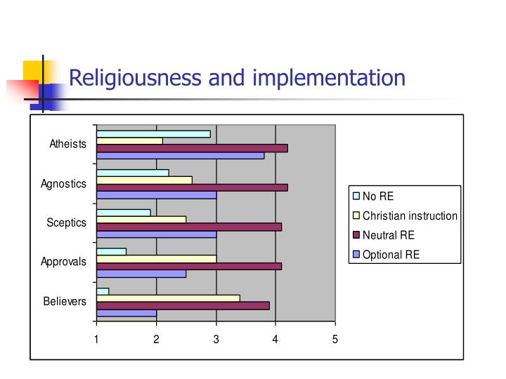 Religiousness and implementation