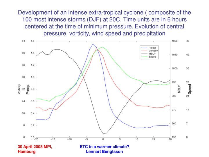 Development of an intense extra-tropical cyclone ( composite of the 100 most intense storms (DJF) at 20C. Time units are in 6 hours centered at the time of minimum pressure. Evolution of central pressure, vorticity, wind speed and precipitation