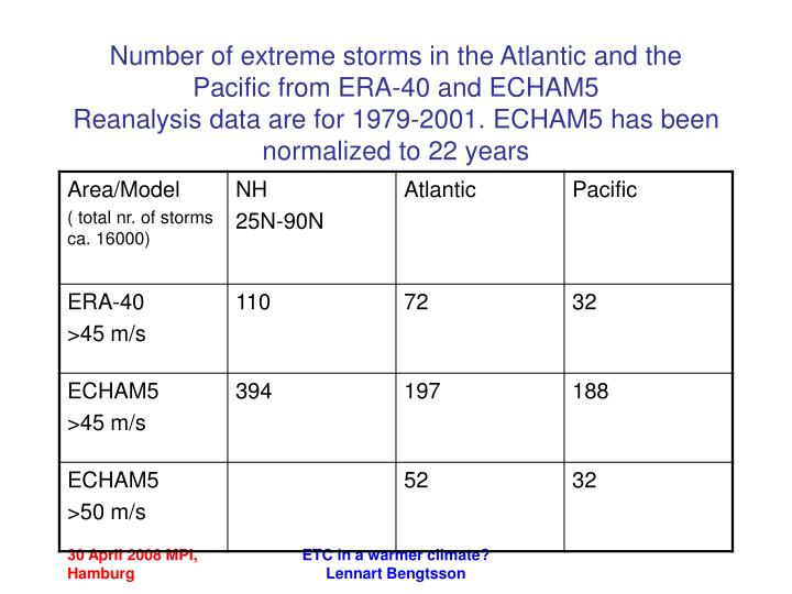 Number of extreme storms in the Atlantic and the Pacific from ERA-40 and ECHAM5