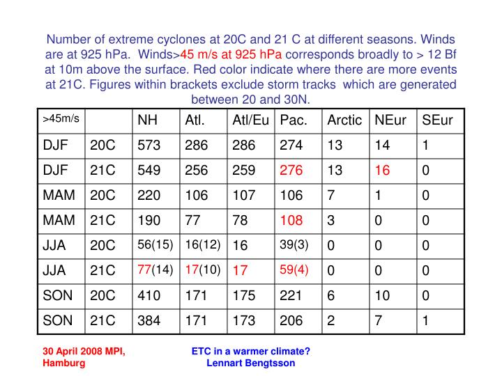 Number of extreme cyclones at 20C and 21 C at different seasons. Winds are at 925 hPa.  Winds>