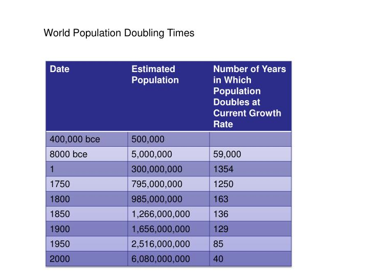World Population Doubling Times