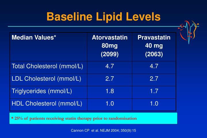 Baseline Lipid Levels