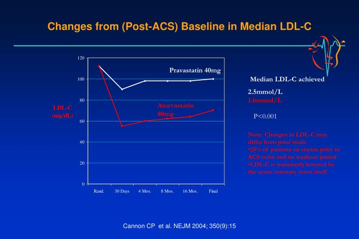 Median LDL-C achieved