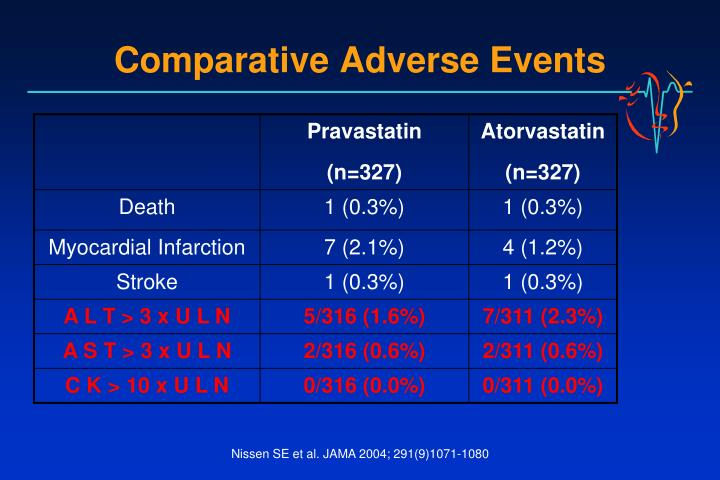 Comparative Adverse Events