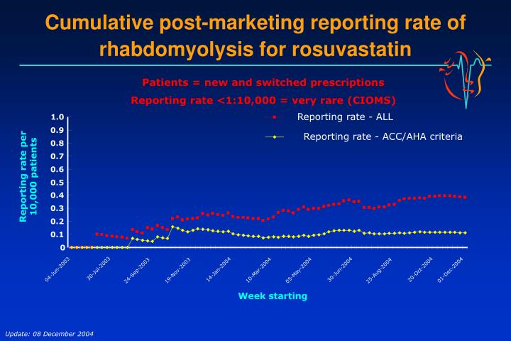 Cumulative post-marketing reporting rate of rhabdomyolysis for rosuvastatin