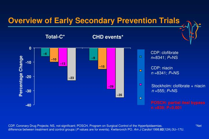 Overview of Early Secondary Prevention Trials