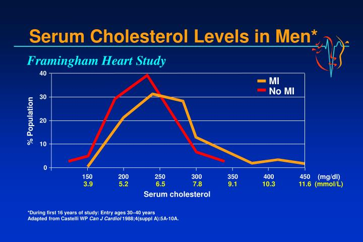 Serum Cholesterol Levels in Men*