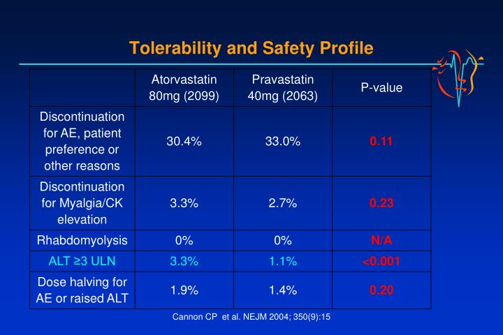 Tolerability and Safety Profile
