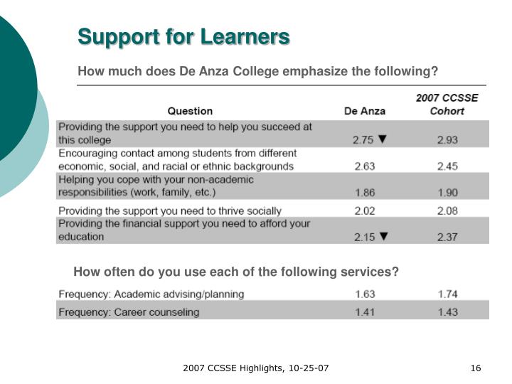 Support for Learners